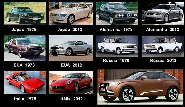 Evolução dos carros pelo mundo