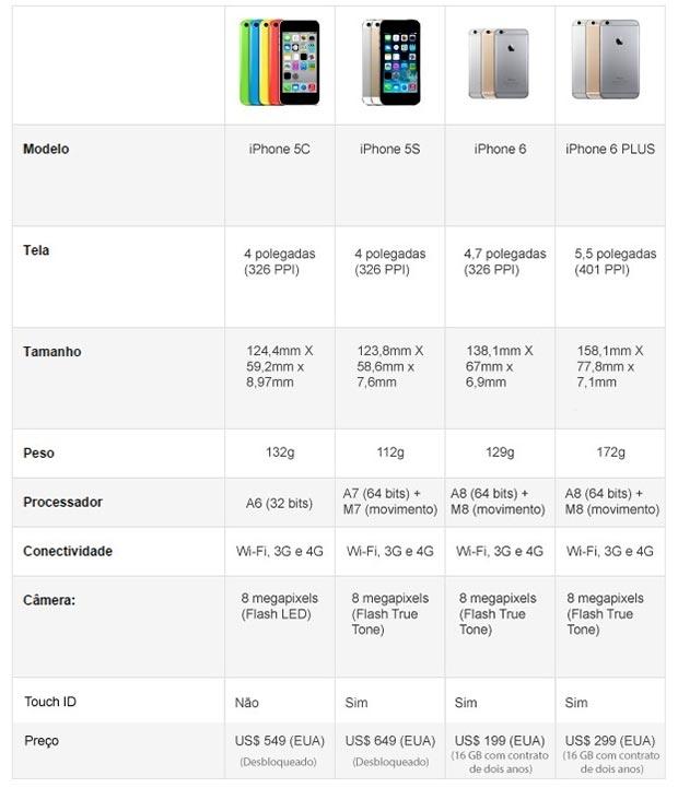 Diferenças entre iPhone