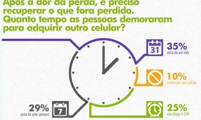41% das pessoas choram ao perder o celular