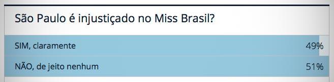 Resultado da enquete Miss São Paulo 2016