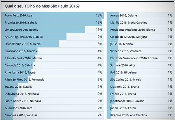 Resultado final da nossa enquete sobre o Miss São Paulo 2016