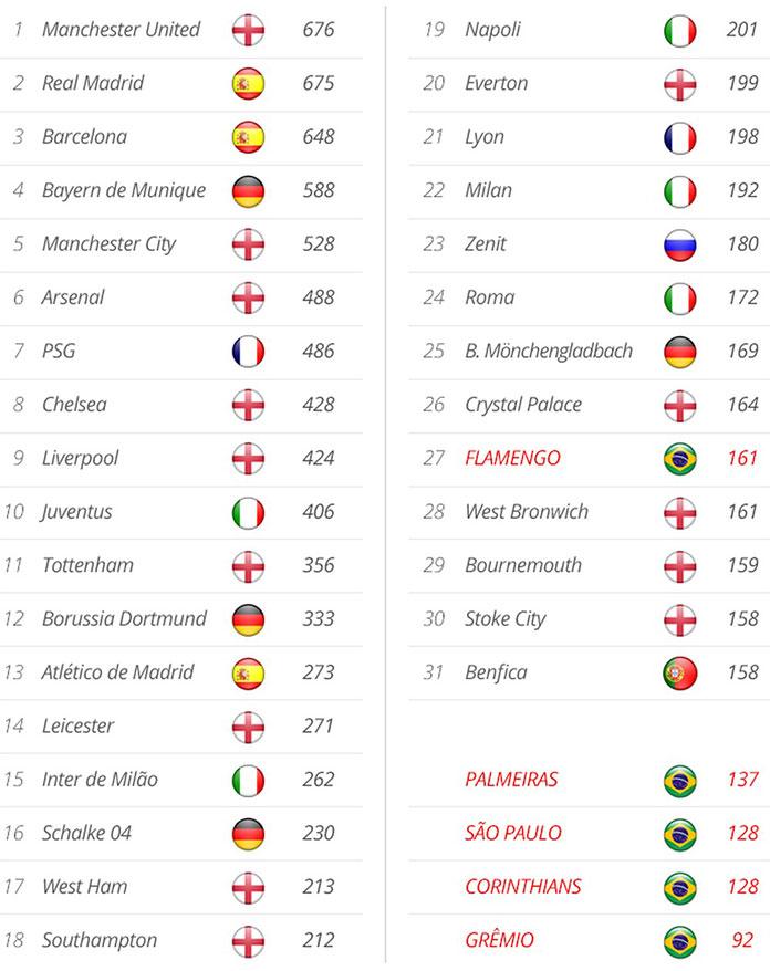 Ranking dos clubes com as maiores receitas do Futebol