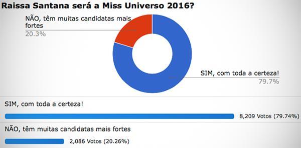 Miss Universo 2016 Enquete