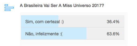 Enquete Miss Brasil no Miss Universo 2017