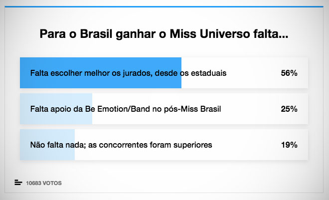 Resultado da enquete do Miss Universo 2019 no Curiosando